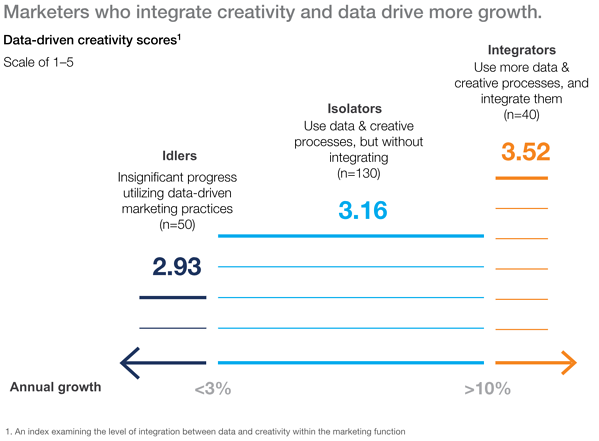 Mckinsey CMO creative vs analytical ex 1